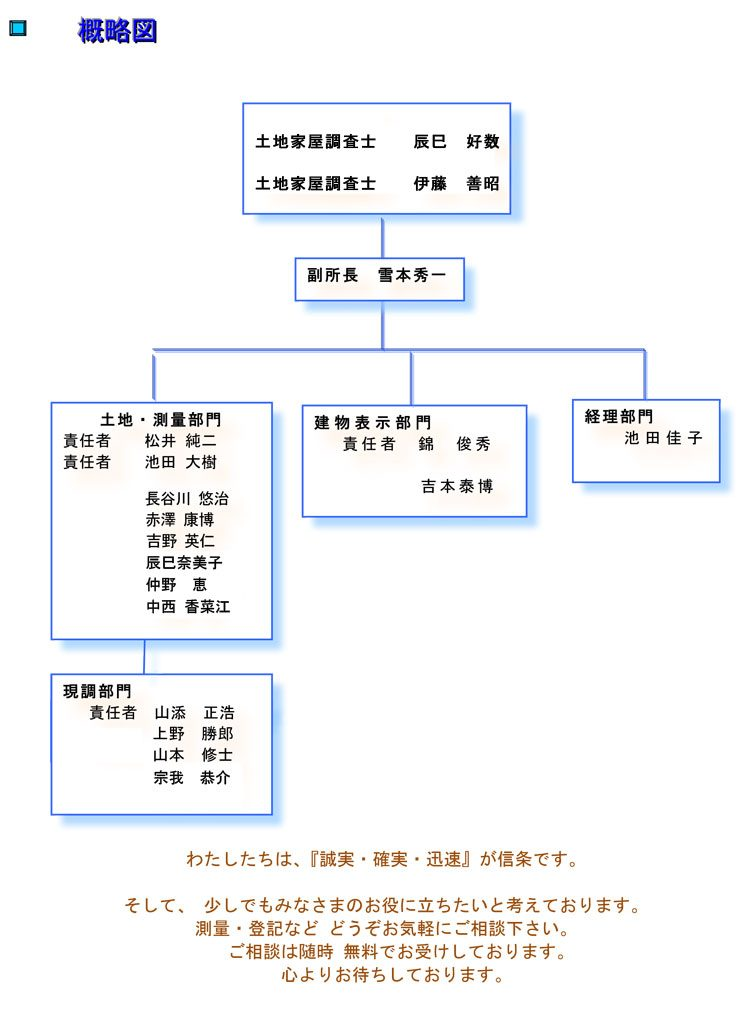 測量の土地家屋調査士法人ASUKA-アスカ-組織図